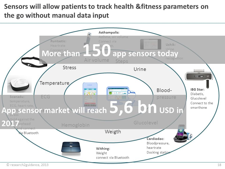 18© research2guidance, 2013 Sensors will allow patients to track health &fitness parameters on the go without manual data input Scanadu: temperature,
