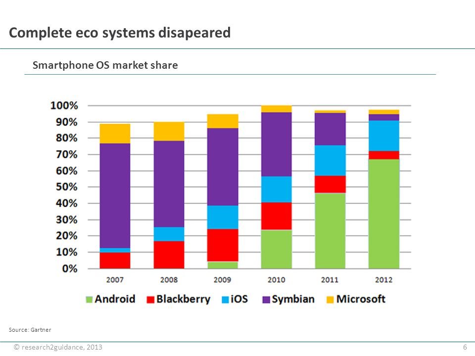 6© research2guidance, 2013 Complete eco systems disapeared Source: Gartner Smartphone OS market share