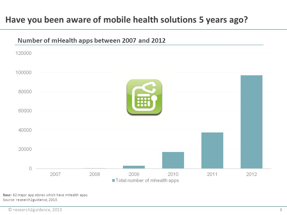 8© research2guidance, 2013 Have you been aware of mobile health solutions 5 years ago? Number of mHealth apps between 2007 and 2012 Base: 62 major app
