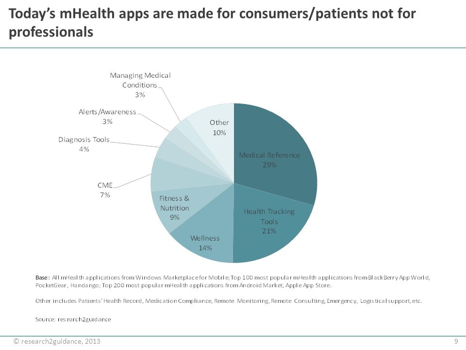 9© research2guidance, 2013 Todays mHealth apps are made for consumers/patients not for professionals