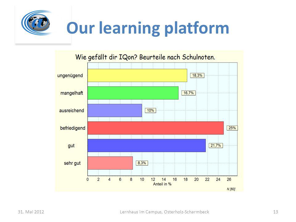 Our learning platform 31. Mai 2012Lernhaus im Campus, Osterholz-Scharmbeck13