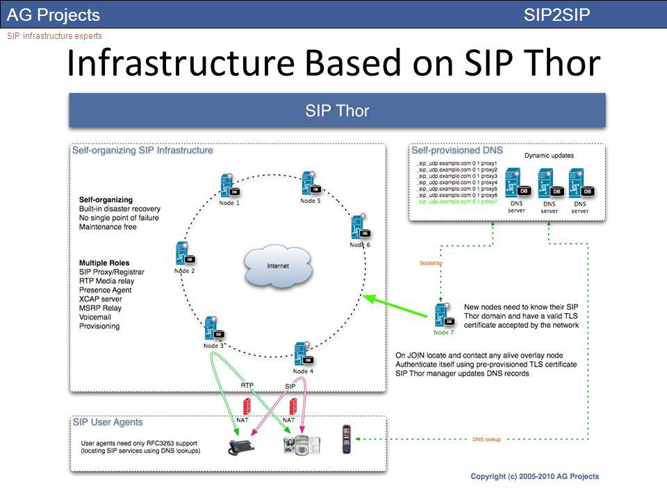 AG Projects SIP2SIP SIP infrastructure experts Infrastructure Based on SIP Thor