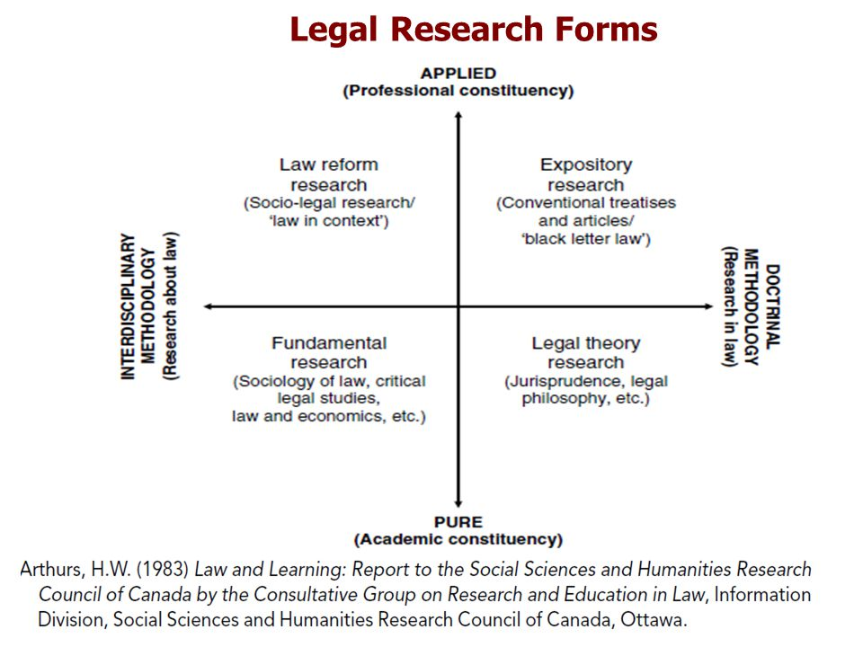 Legal Research Forms