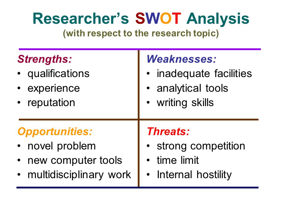Researchers SWOT Analysis (with respect to the research topic) Strengths: qualifications experience reputation Opportunities: novel problem new comput