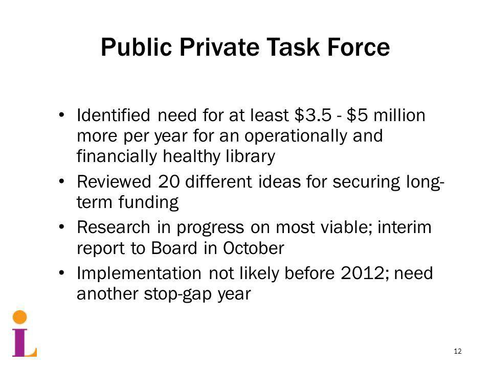 Public Private Task Force Identified need for at least $3.5 - $5 million more per year for an operationally and financially healthy library Reviewed 20 different ideas for securing long- term funding Research in progress on most viable; interim report to Board in October Implementation not likely before 2012; need another stop-gap year 12