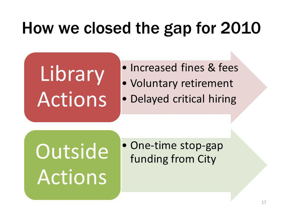 How we closed the gap for 2010 Increased fines & fees Voluntary retirement Delayed critical hiring Library Actions One-time stop-gap funding from City Outside Actions 17