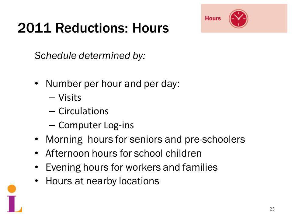 2011 Reductions: Hours Schedule determined by: Number per hour and per day: – Visits – Circulations – Computer Log-ins Morning hours for seniors and pre-schoolers Afternoon hours for school children Evening hours for workers and families Hours at nearby locations 23