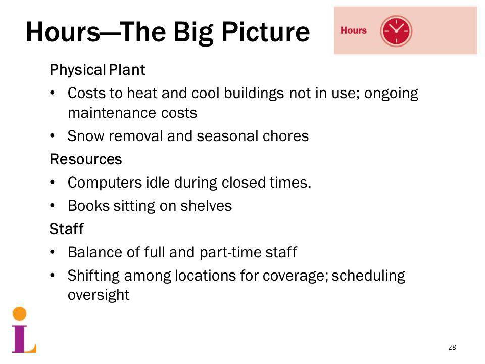 HoursThe Big Picture Physical Plant Costs to heat and cool buildings not in use; ongoing maintenance costs Snow removal and seasonal chores Resources Computers idle during closed times.