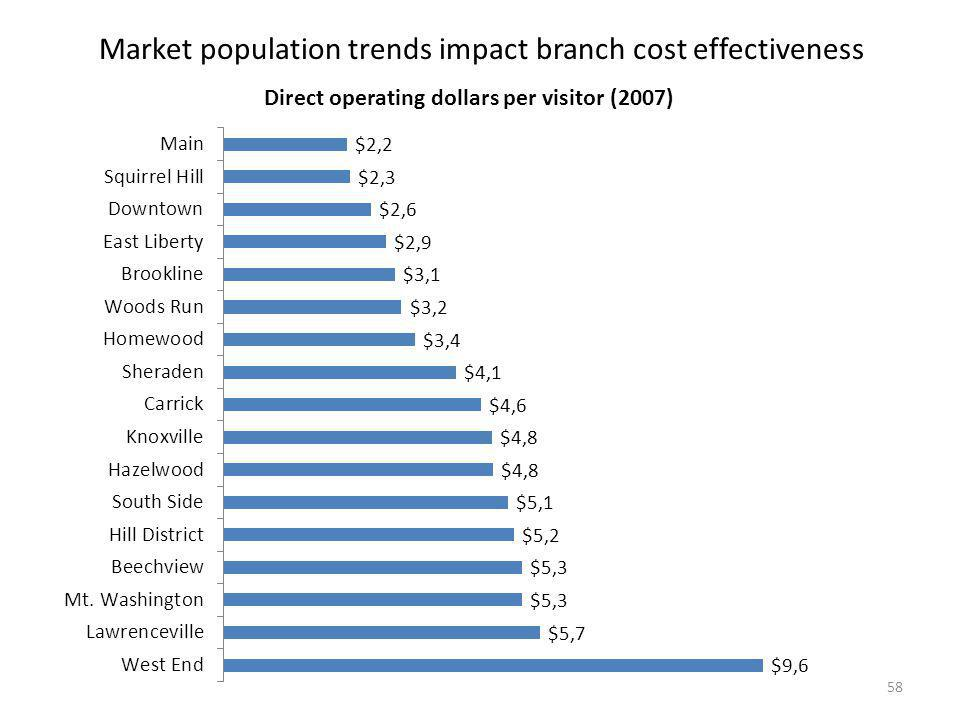 Market population trends impact branch cost effectiveness 58