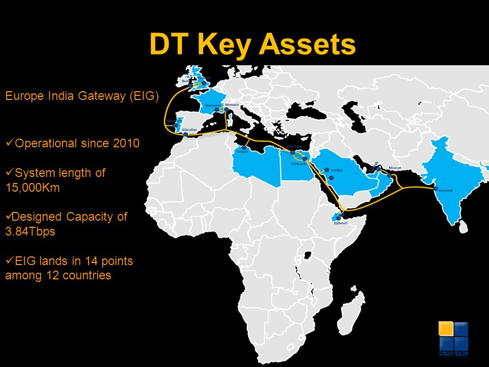 DT Key Assets Europe India Gateway (EIG) Operational since 2010 System length of 15,000Km Designed Capacity of 3.84Tbps EIG lands in 14 points among 1