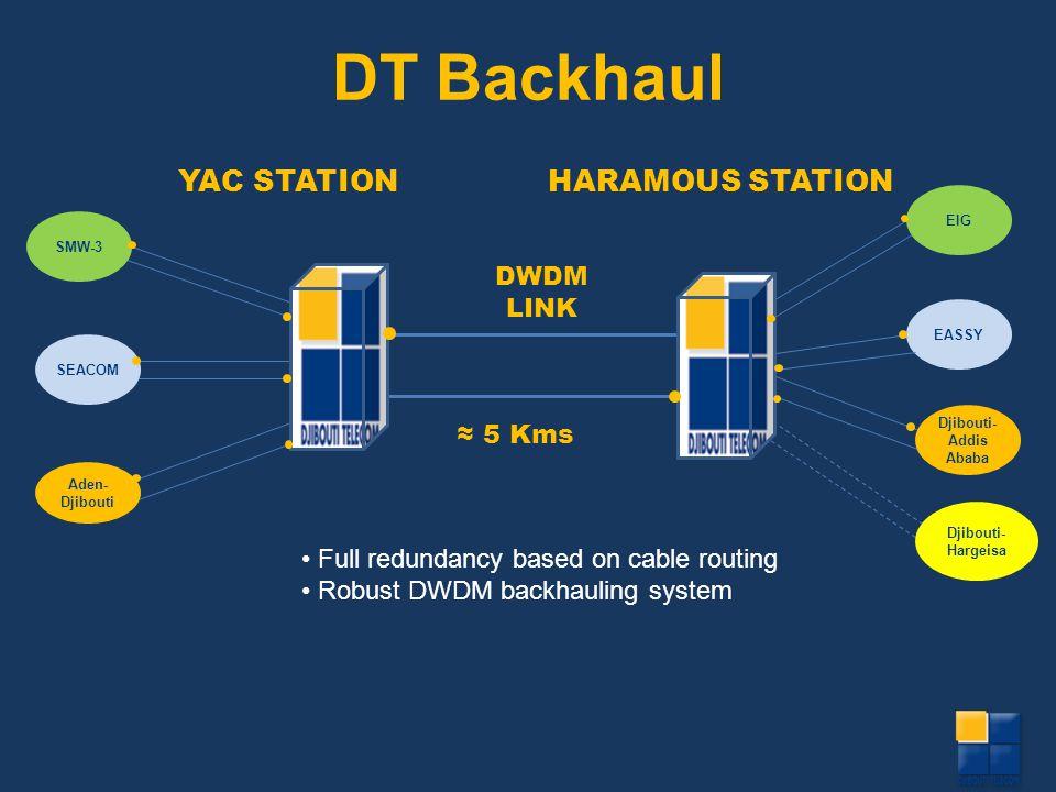EASSY YAC STATIONHARAMOUS STATION SMW-3 Djibouti- Hargeisa Djibouti- Addis Ababa EIG SEACOM Aden- Djibouti DWDM LINK 5 Kms DT Backhaul Full redundancy