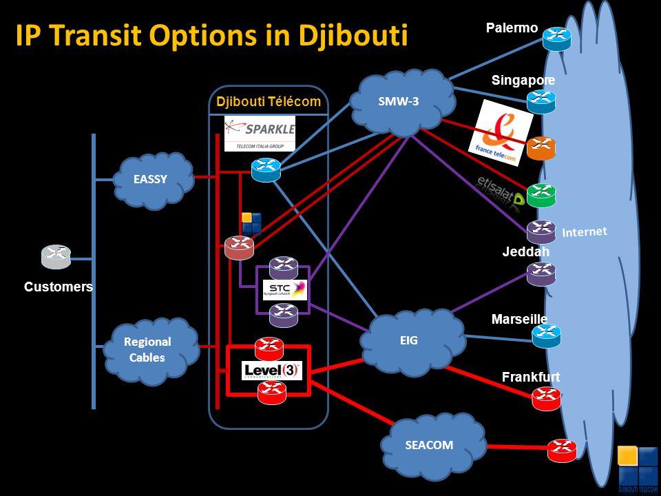 Internet Marseille Palermo Singapore Frankfurt EASSY Customers SEACOM Djibouti Telecom Regional Cables EIG SMW-3 Jeddah Djibouti Télécom IP Transit Op