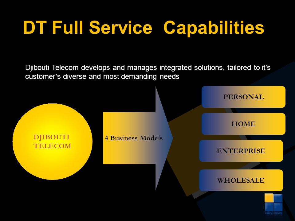 DT Full Service Capabilities Djibouti Telecom develops and manages integrated solutions, tailored to its customers diverse and most demanding needs DJ