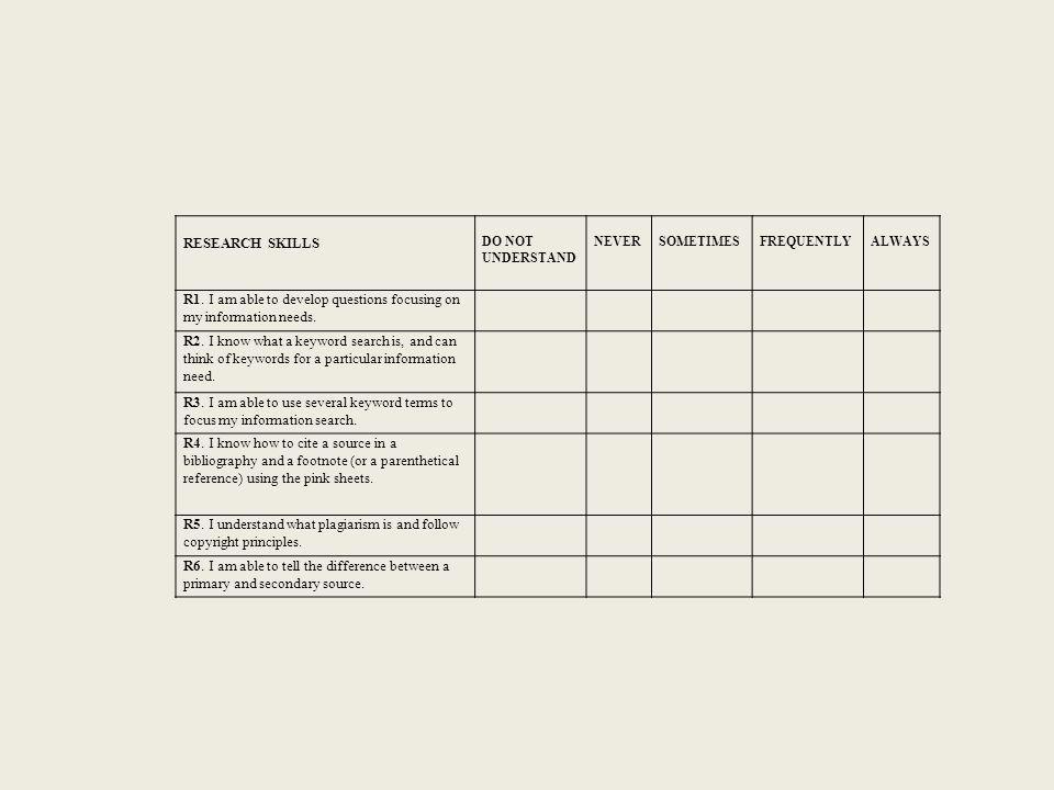 RESEARCH SKILLS DO NOT UNDERSTAND NEVERSOMETIMESFREQUENTLYALWAYS R1.