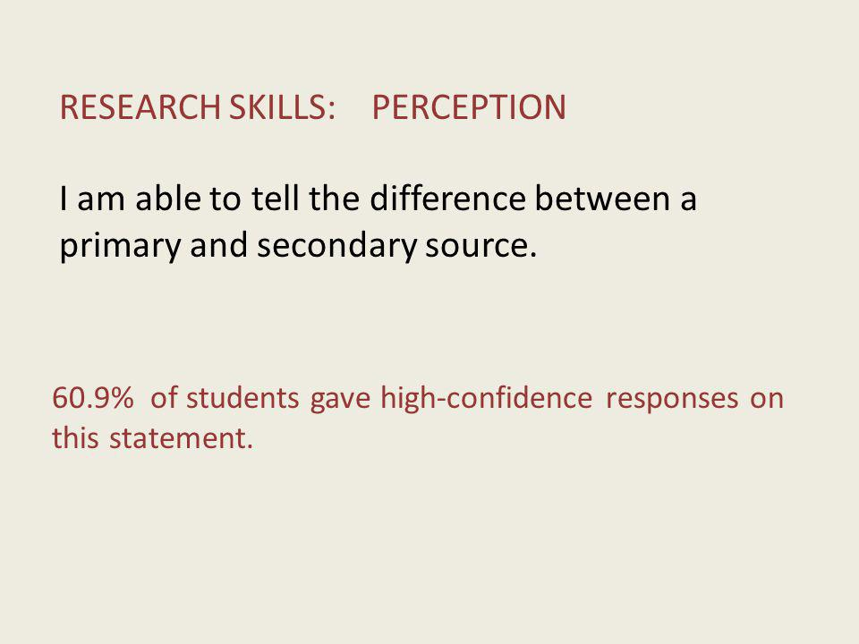 RESEARCH SKILLS: PERCEPTION I am able to tell the difference between a primary and secondary source. 60.9% of students gave high-confidence responses