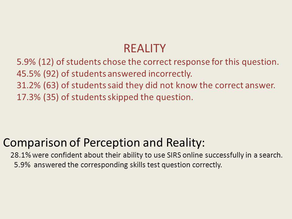 REALITY 5.9% (12) of students chose the correct response for this question. 45.5% (92) of students answered incorrectly. 31.2% (63) of students said t