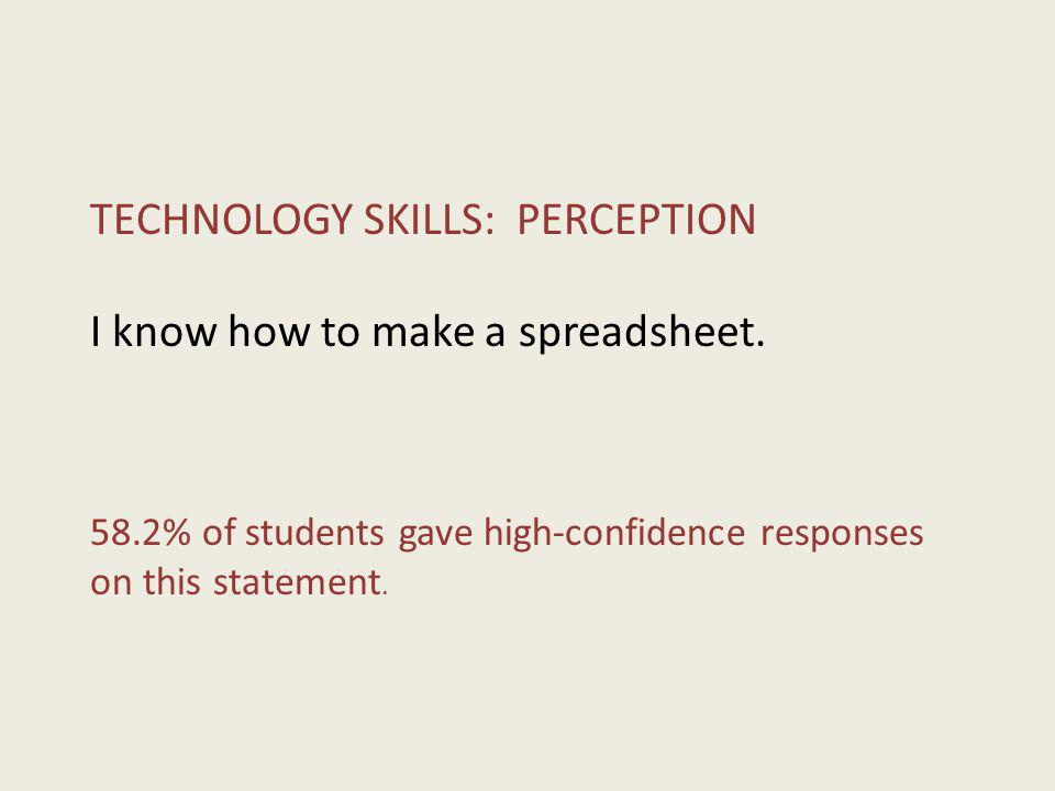 TECHNOLOGY SKILLS: PERCEPTION I know how to make a spreadsheet. 58.2% of students gave high-confidence responses on this statement.
