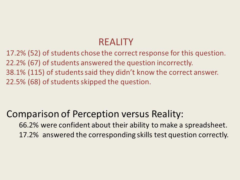 REALITY 17.2% (52) of students chose the correct response for this question. 22.2% (67) of students answered the question incorrectly. 38.1% (115) of