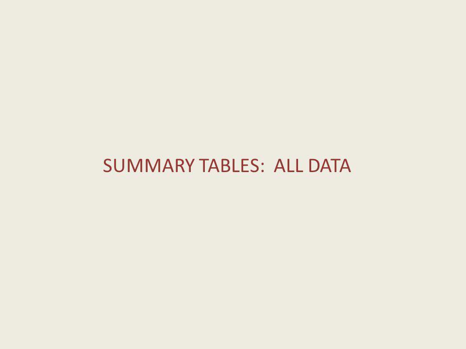 SUMMARY TABLES: ALL DATA