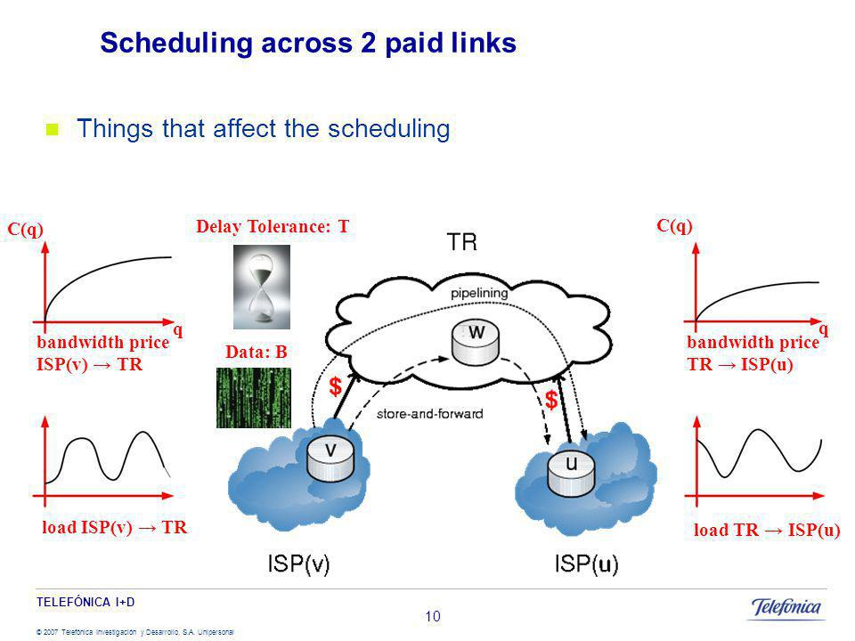 TELEFÓNICA I+D © 2007 Telefónica Investigación y Desarrollo, S.A. Unipersonal Scheduling across 2 paid links Things that affect the scheduling 10 load