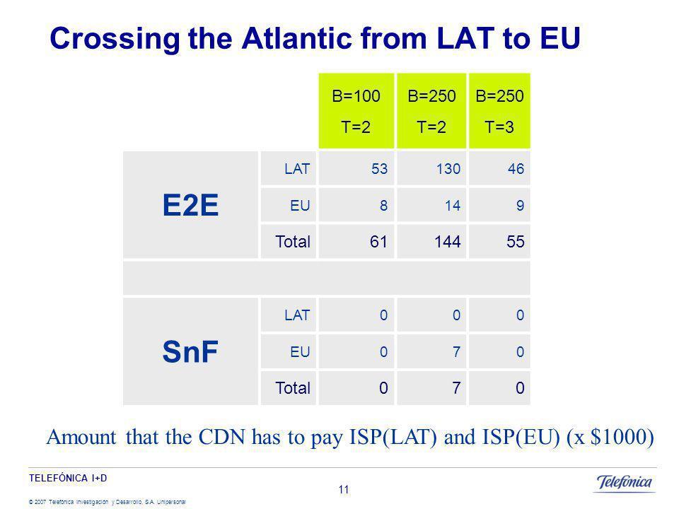 TELEFÓNICA I+D © 2007 Telefónica Investigación y Desarrollo, S.A. Unipersonal 11 Crossing the Atlantic from LAT to EU B=100 T=2 B=250 T=2 B=250 T=3 E2