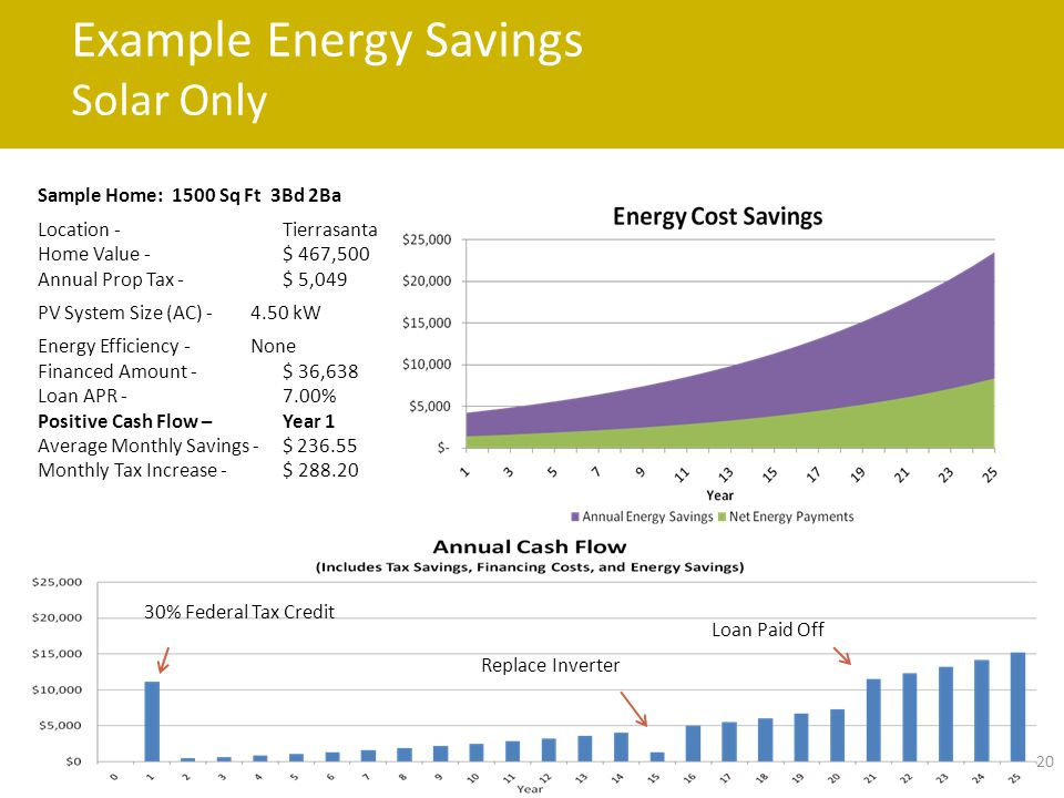 Example Energy Savings Solar Only 20 Sample Home: 1500 Sq Ft 3Bd 2Ba Location - Tierrasanta Home Value - $ 467,500 Annual Prop Tax - $ 5,049 PV System Size (AC) - 4.50 kW Energy Efficiency - None Financed Amount - $ 36,638 Loan APR - 7.00% Positive Cash Flow – Year 1 Average Monthly Savings - $ 236.55 Monthly Tax Increase - $ 288.20 30% Federal Tax Credit Replace Inverter Loan Paid Off