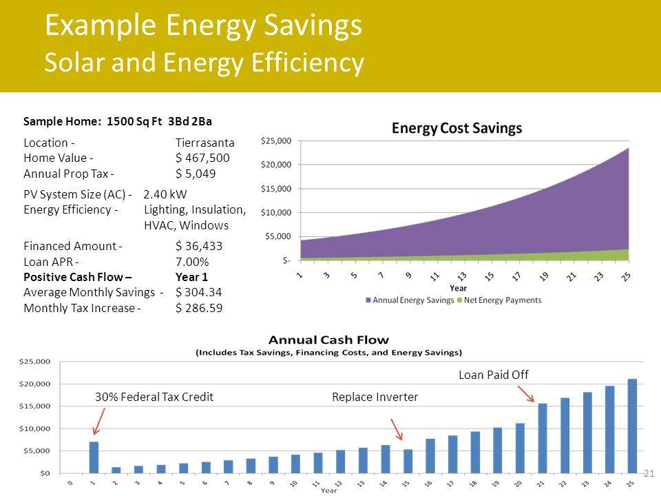 Example Energy Savings Solar and Energy Efficiency 21 Sample Home: 1500 Sq Ft 3Bd 2Ba Location - Tierrasanta Home Value - $ 467,500 Annual Prop Tax - $ 5,049 PV System Size (AC) - 2.40 kW Energy Efficiency - Lighting, Insulation, HVAC, Windows Financed Amount - $ 36,433 Loan APR - 7.00% Positive Cash Flow – Year 1 Average Monthly Savings - $ 304.34 Monthly Tax Increase - $ 286.59 30% Federal Tax CreditReplace Inverter Loan Paid Off