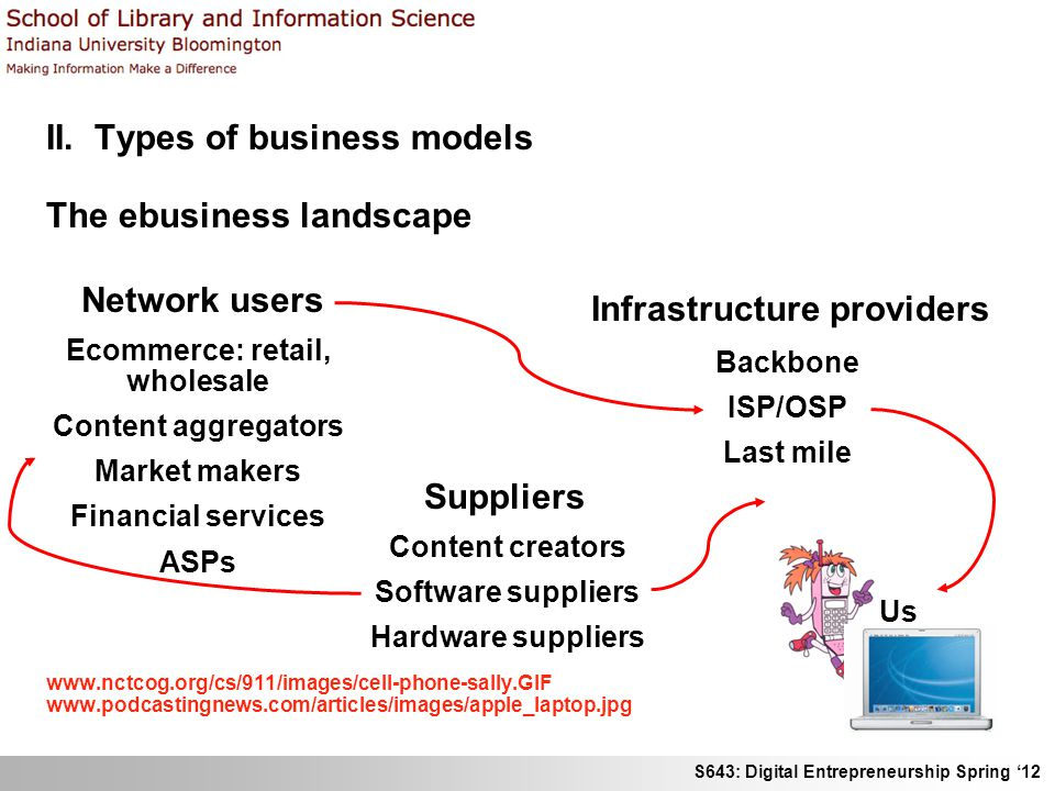 S643: Digital Entrepreneurship Spring 12 II. Types of business models The ebusiness landscape www.nctcog.org/cs/911/images/cell-phone-sally.GIF www.po