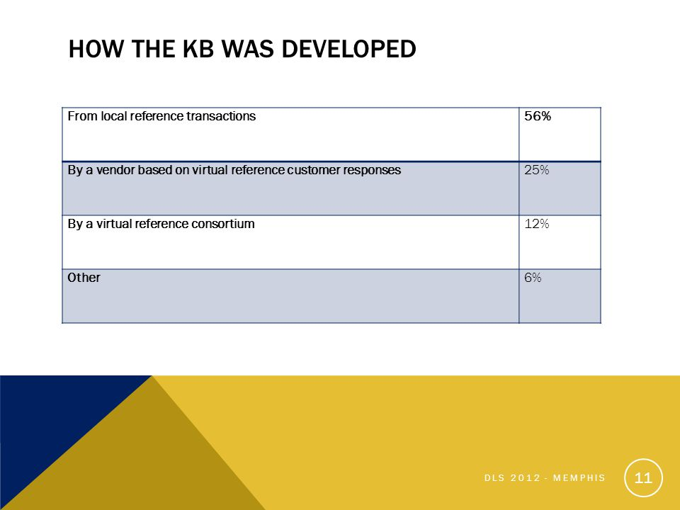 HOW THE KB WAS DEVELOPED From local reference transactions56% By a vendor based on virtual reference customer responses25% By a virtual reference consortium12% Other6% 11 DLS 2012 - MEMPHIS