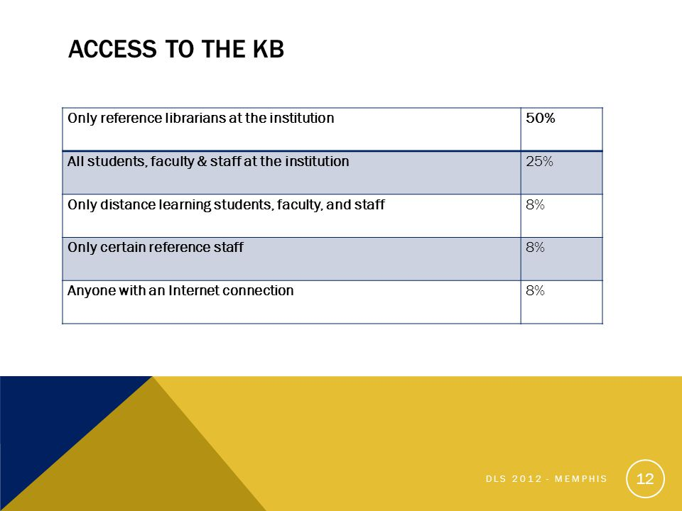 ACCESS TO THE KB Only reference librarians at the institution50% All students, faculty & staff at the institution25% Only distance learning students, faculty, and staff8% Only certain reference staff8% Anyone with an Internet connection8% 12 DLS 2012 - MEMPHIS