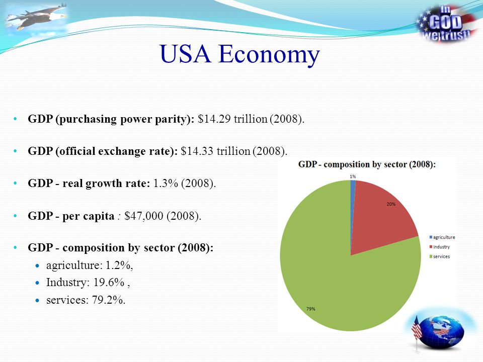 USA Economy GDP (purchasing power parity): $14.29 trillion (2008). GDP - real growth rate: 1.3% (2008). GDP - per capita : $47,000 (2008). GDP - compo