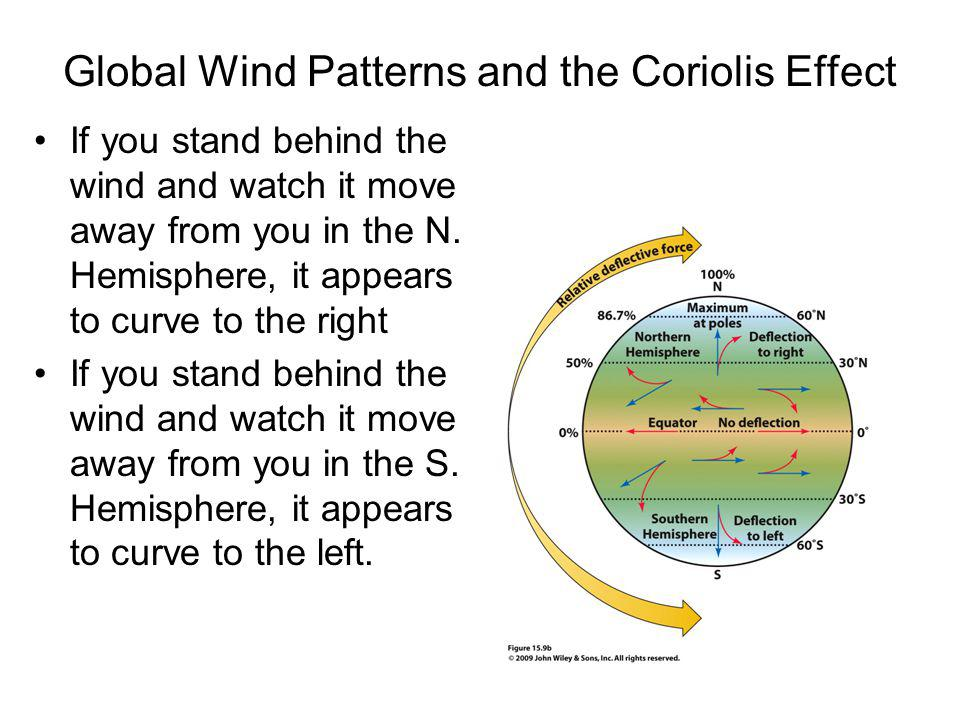 Global Wind Patterns and the Coriolis Effect If you stand behind the wind and watch it move away from you in the N. Hemisphere, it appears to curve to