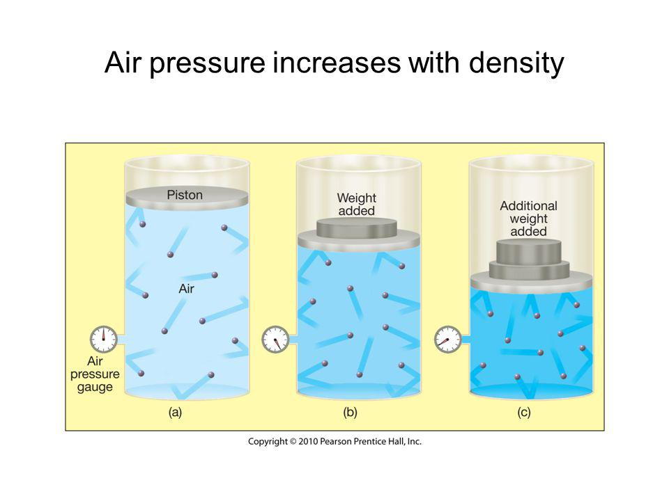Cold air is more dense than warm and exerts more Pressure than warm air at a given altitude