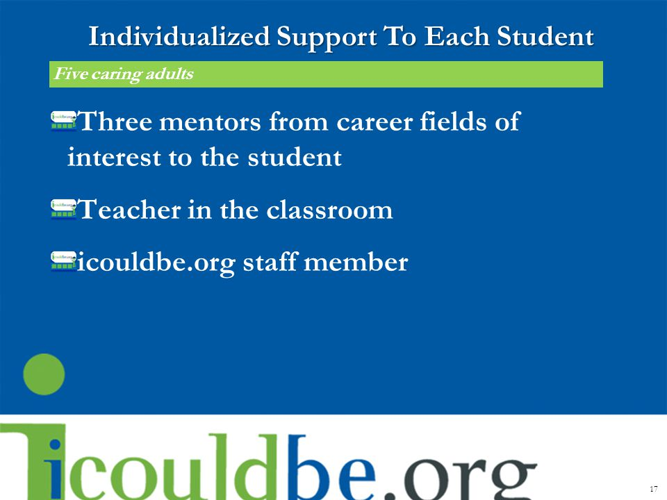 Three mentors from career fields of interest to the student Teacher in the classroom icouldbe.org staff member 17 Five caring adults Individualized Su