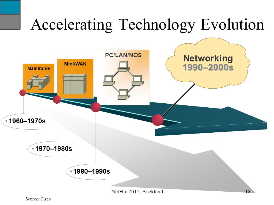 1960–1970s Accelerating Technology Evolution Mainframe 1970–1980s Mini/WAN 1980–1990s PC/LAN/NOS Networking1990–2000s Source: Cisco 18NetHui 2012, Auc