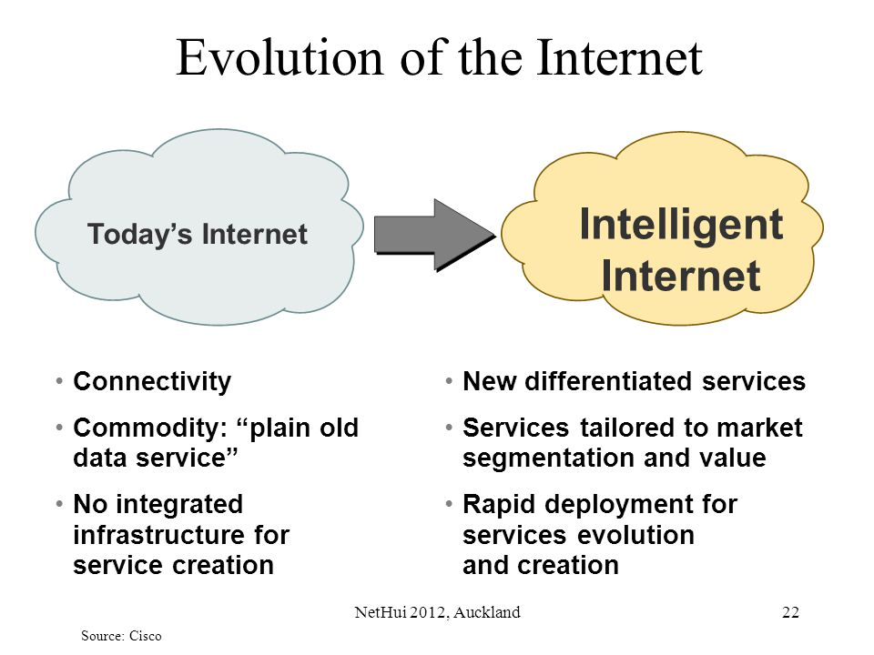 22 Evolution of the Internet Connectivity Commodity: plain old data service No integrated infrastructure for service creation New differentiated servi