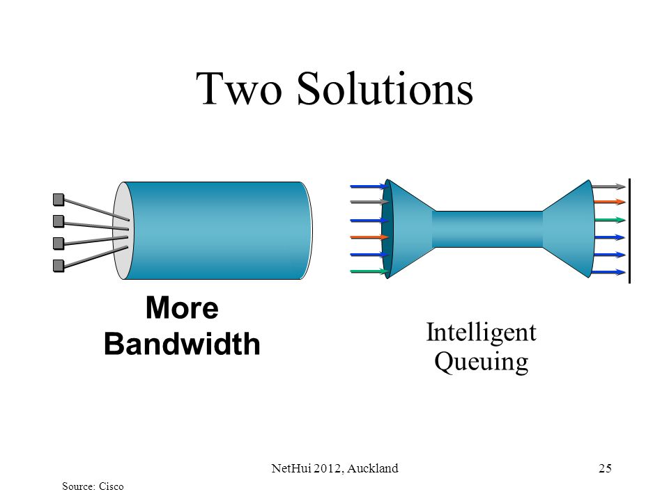 25 Two Solutions Intelligent Queuing More Bandwidth Source: Cisco NetHui 2012, Auckland