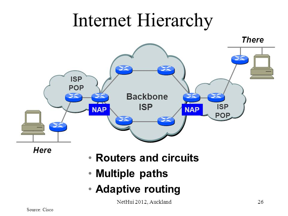 26 Internet Hierarchy Routers and circuits Multiple paths Adaptive routing Here There NAP ISP POP ISP POP Backbone ISP Source: Cisco NetHui 2012, Auck