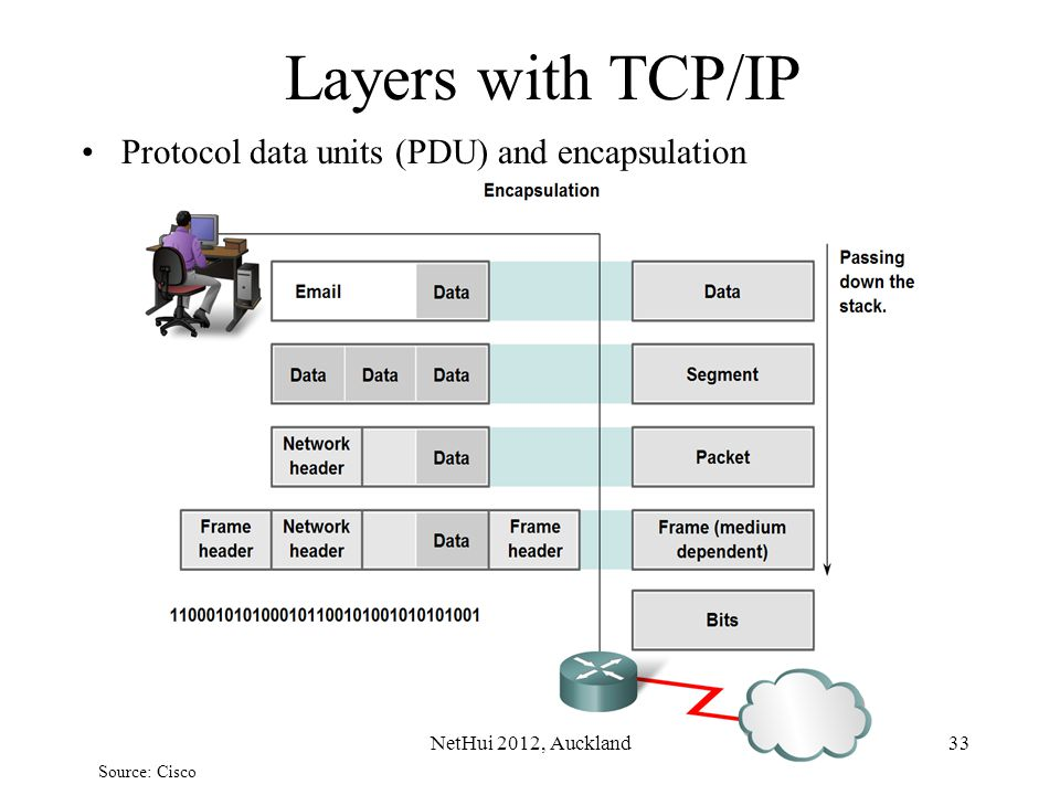 Layers with TCP/IP Protocol data units (PDU) and encapsulation Source: Cisco 33NetHui 2012, Auckland