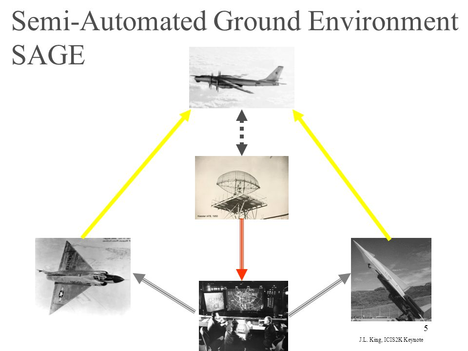 5 Semi-Automated Ground Environment SAGE J.L. King, ICIS2K Keynote