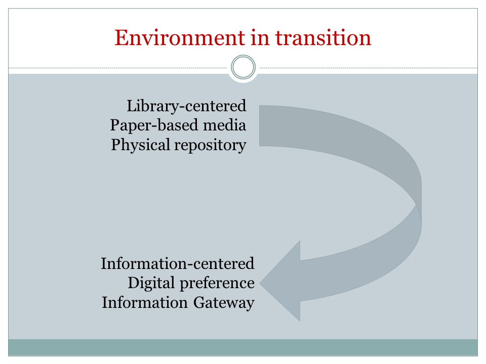 Environment in transition Information-centered Digital preference Information Gateway Library-centered Paper-based media Physical repository