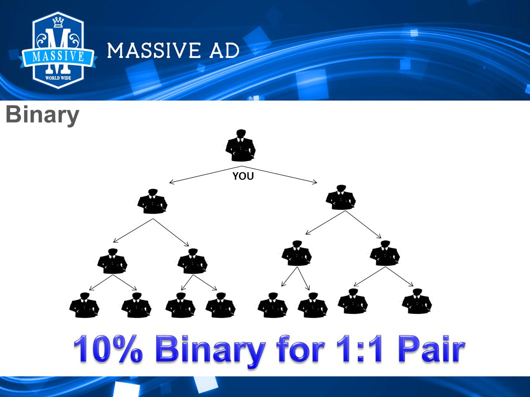 Binary Earnings A B Left Group Right Group YOU A and B are your qualifiers Binary YOU