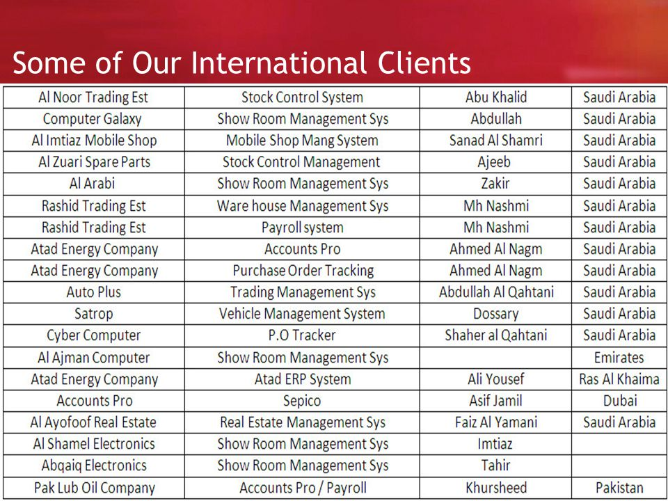 Some of Our International Clients