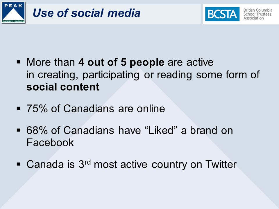 Use of social media More than 4 out of 5 people are active in creating, participating or reading some form of social content 75% of Canadians are online 68% of Canadians have Liked a brand on Facebook Canada is 3 rd most active country on Twitter