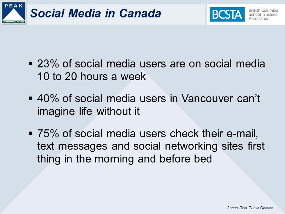 Social Media in Canada 23% of social media users are on social media 10 to 20 hours a week 40% of social media users in Vancouver cant imagine life without it 75% of social media users check their e-mail, text messages and social networking sites first thing in the morning and before bed -Angus Reid Public Opinion
