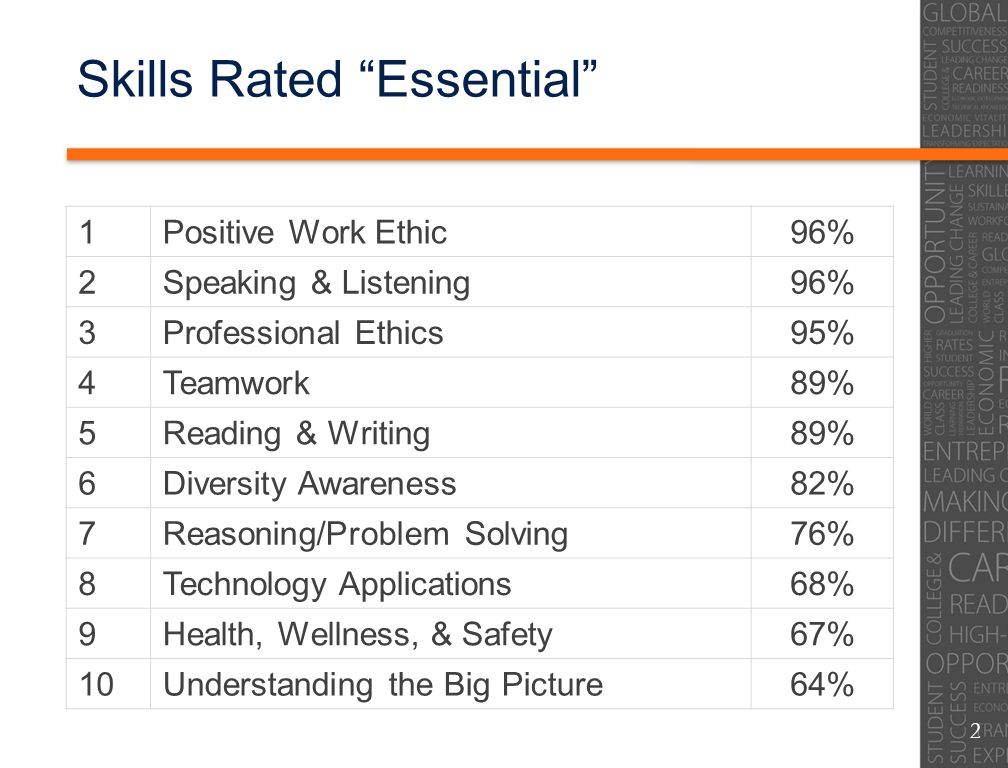 Skills Rated Essential 1Positive Work Ethic96% 2Speaking & Listening96% 3Professional Ethics95% 4Teamwork89% 5Reading & Writing89% 6Diversity Awarenes