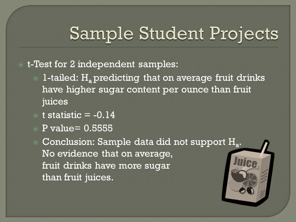 t-Test for 2 independent samples: 1-tailed: H a predicting that on average fruit drinks have higher sugar content per ounce than fruit juices t statistic = -0.14 P value= 0.5555 Conclusion: Sample data did not support H a.