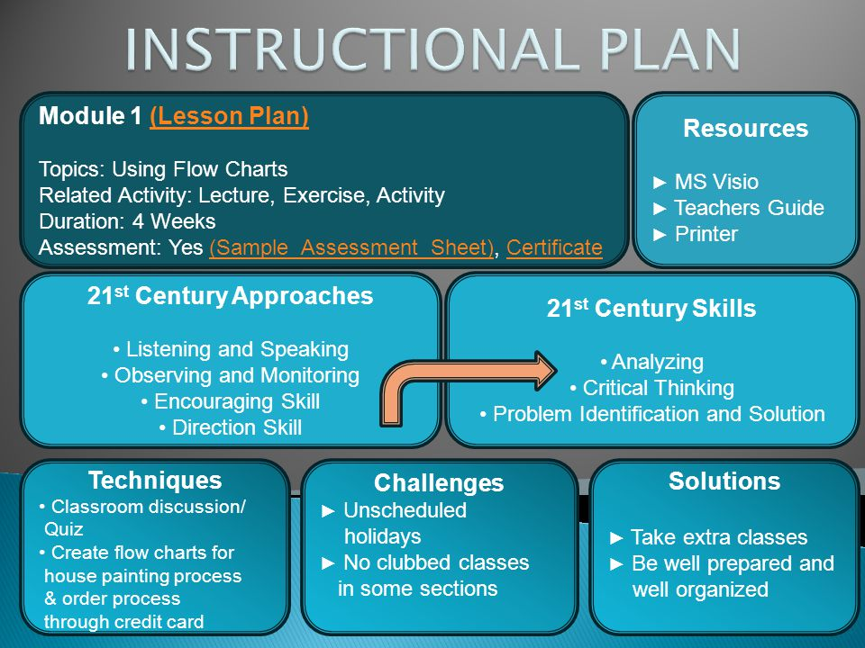 Module 1 (Lesson Plan)(Lesson Plan) Topics: Using Flow Charts Related Activity: Lecture, Exercise, Activity Duration: 4 Weeks Assessment: Yes (Sample
