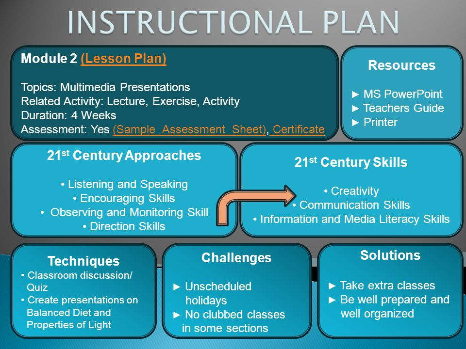 Module 2 (Lesson Plan)(Lesson Plan) Topics: Multimedia Presentations Related Activity: Lecture, Exercise, Activity Duration: 4 Weeks Assessment: Yes (