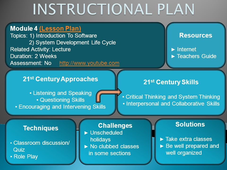 Module 4 (Lesson Plan)(Lesson Plan) Topics: 1) Introduction To Software 2) System Development Life Cycle Related Activity: Lecture Duration: 2 Weeks A